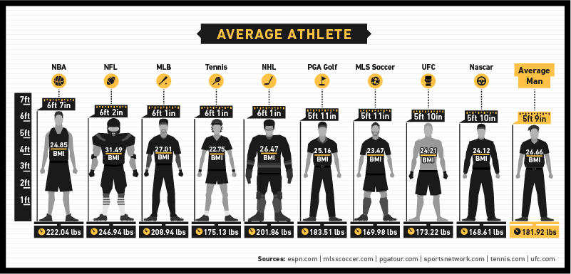 average body fat percentage for pro athletes