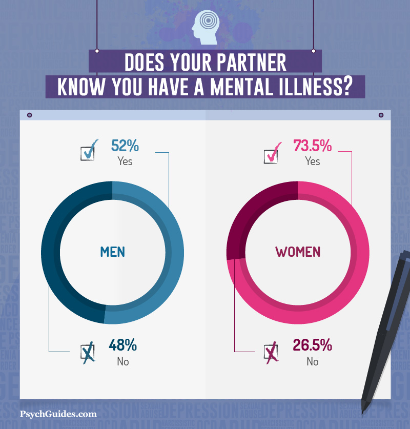 Love And Mental Illness A Survey Of Psychological Well Being And