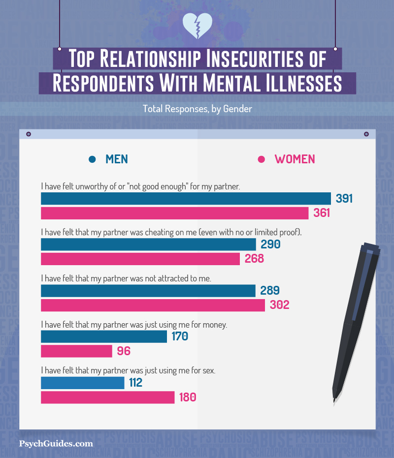 Love and Mental Illness: A Survey of Psychological Well-Being and